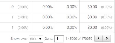 Google Analytics pagination