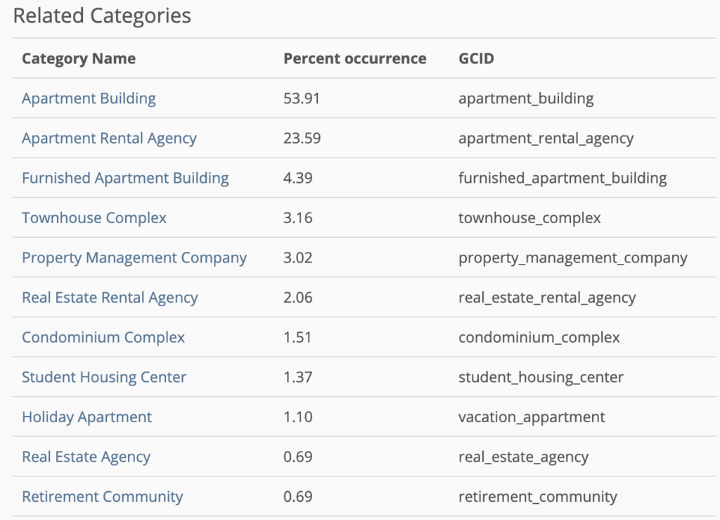 Screenshot of PlePer with Apartment-related categories