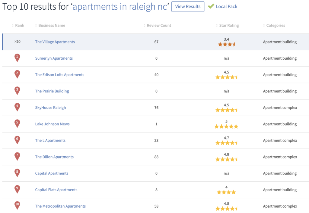 """Screenshot of top ten businesses listed for """"apartments in raleigh nc"""" and their rankings, reviews, and categories"""
