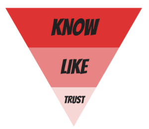 Reverse triangle with KNOW at the top in red; LIKE in the middle in salmon; TRUST at the bottom in pink