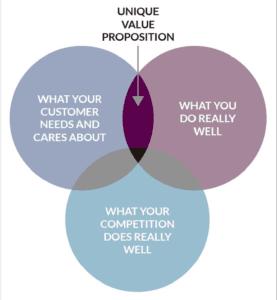 Venn diagram of your Unique Value Proposition