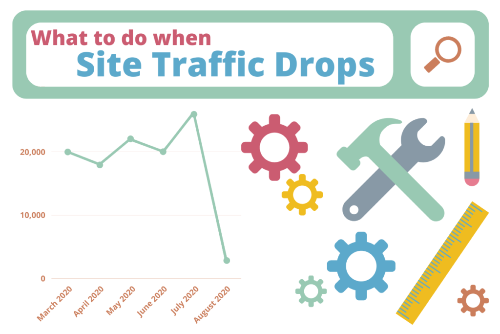 """Graphic of a search bar with the words, """"What to do when Site Traffic Drops"""" inside it, plus a graph showing plummeting traffic and images of gears, a hammer, a wrench, a ruler, and a pencil."""