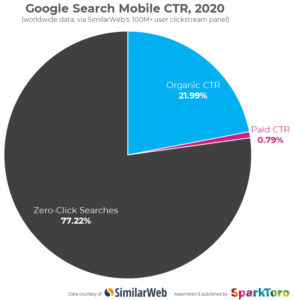 Pie graph showing percentage of zero-click searches vs clicks on organic search results, with zero-clicks representing over 77 percent.