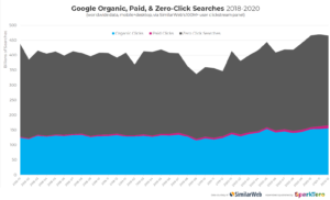 screenshot of graph showing the increase in zero-click searches for 2020 and clicks on organic traffic for 2020